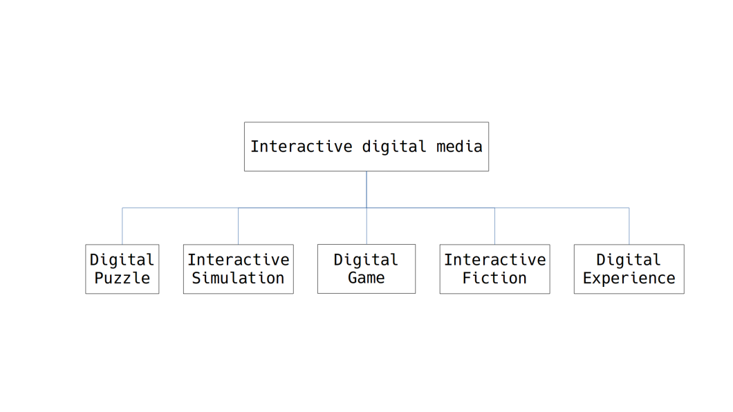Interactive digital media3