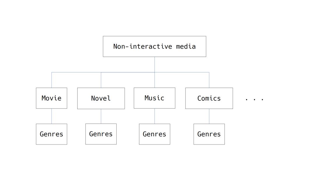 NonInteractiveMedia