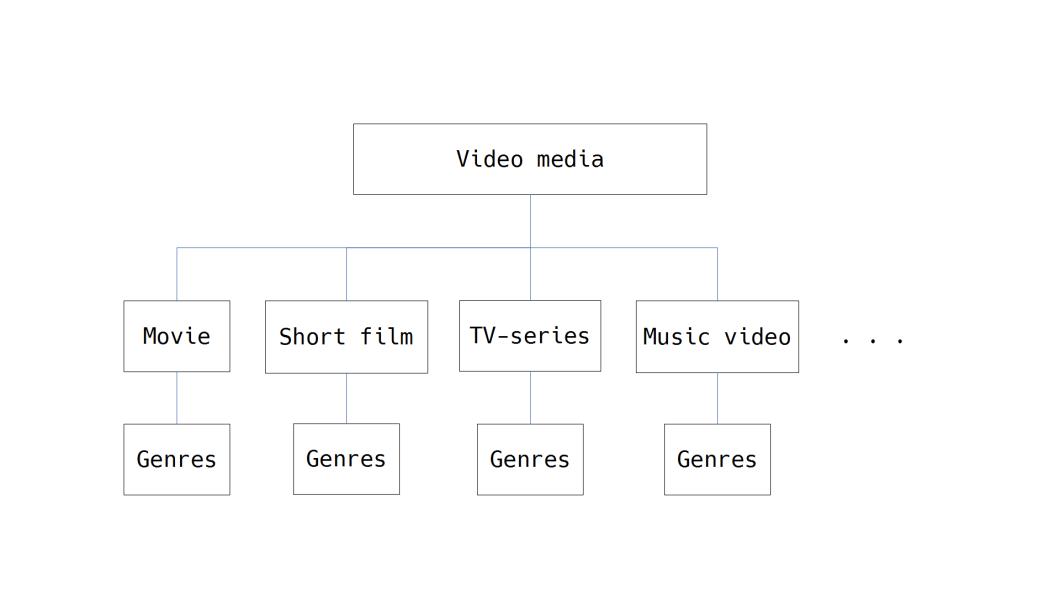 VideoMedia